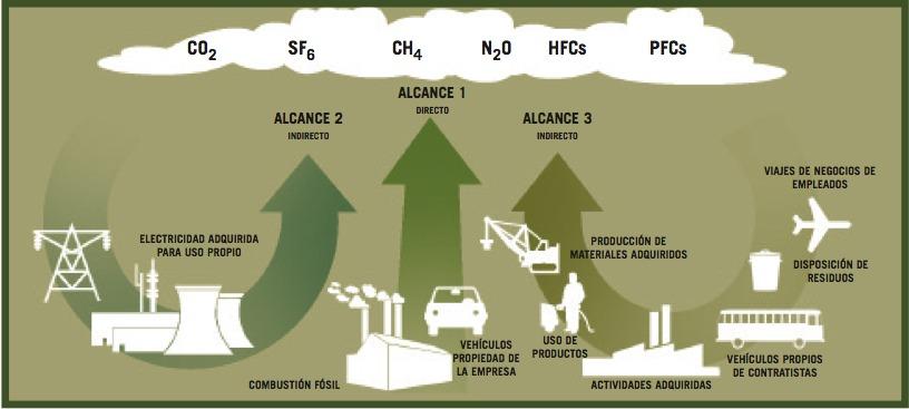 La Huella de Carbono en instituciones